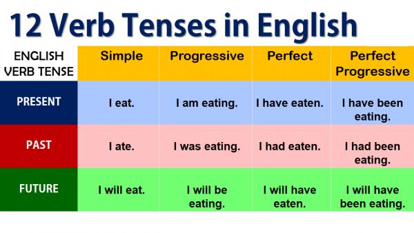 12 thì và từng ví dụ sử dụng câu tương ứng