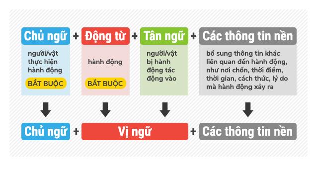 Cấu trúc câu trong Tiếng Anh bạn cần biết